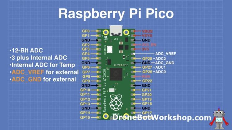 Pico Analog Pins