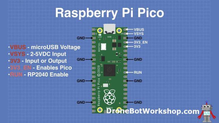 Pico Power Pins