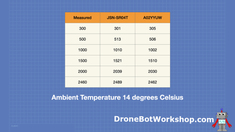 Ultrasonic Sensor Outdoor Test Results