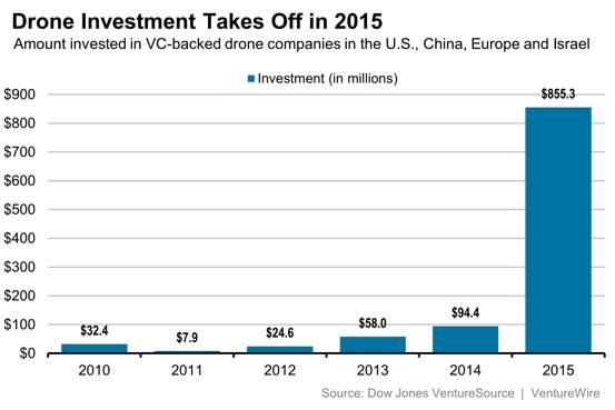 wsj vc investment