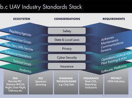 The DroneBusiness.center standards stack graphic