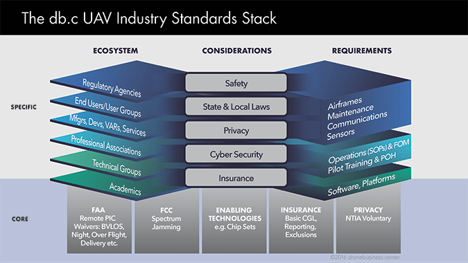 2020 UAS industry forecast standards stack