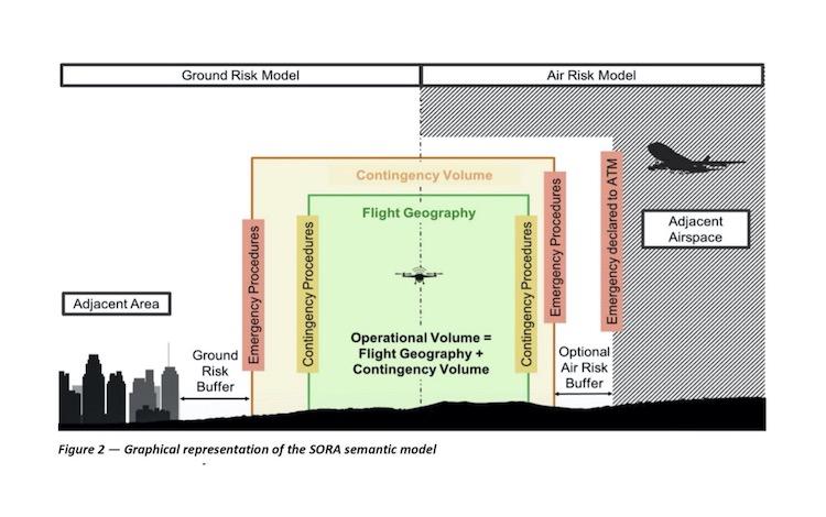 SORA sematic model (EASA)