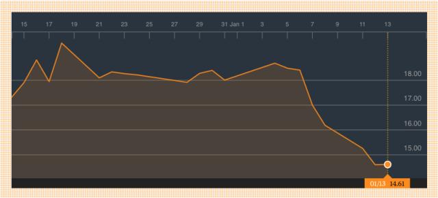 GoPro stock performance snapshot