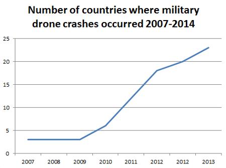 increase countries crash