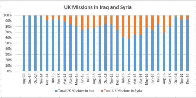 uk-missions