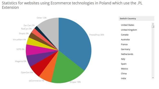 Popularność eCMS w Polsce
