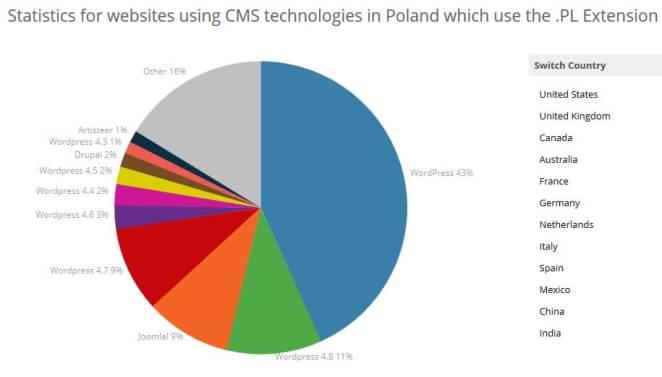 Populraność systemów w Polsce