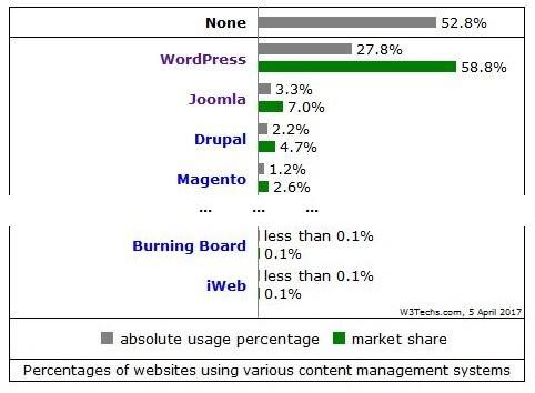 w3tech.com ranking CMS