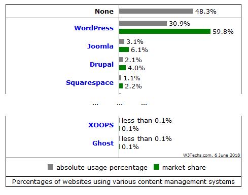 Popularność Drupal