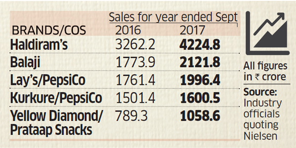 Annual sales of Haldiram's 2017 is more than Pepsico