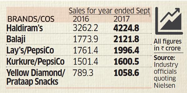 Annual sales of Haldiram's 2017 is more than Pepsico
