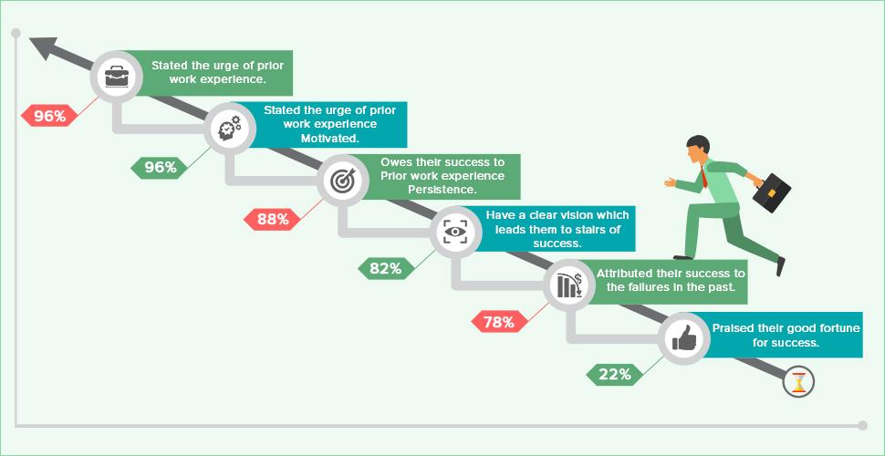 successfl dropshipping entrepreneur