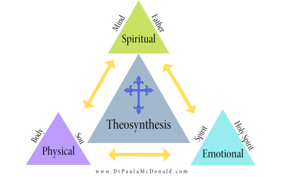Balance of the Mind ~ Body ~ Spirit – THEOSYNTHESIS®