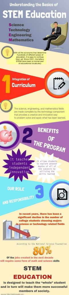 understanding the basics of stem education 242x1024 - Understanding the Basics of STEM Education