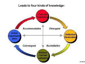 Kolbs Experiential Learning Theory1 - Tips for Teachers Using Flipped Classroom Model