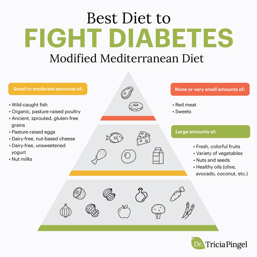 Best diet for diabetics - Dr. Pingel