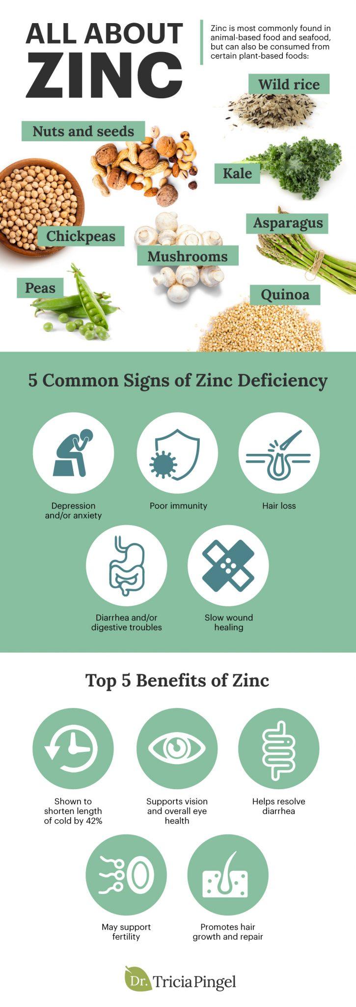 Zinc benefits - Dr. Pingel