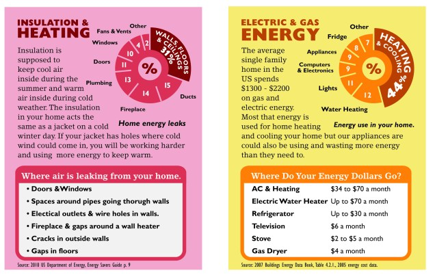 heating electric and gas