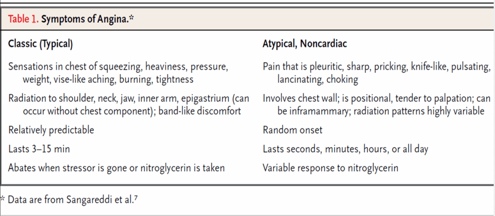 What do we mean by  atypical chest pain ?  (2/3)