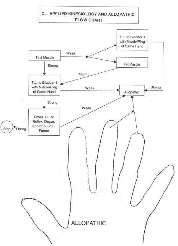 ak-and-allopathic-flow-chart