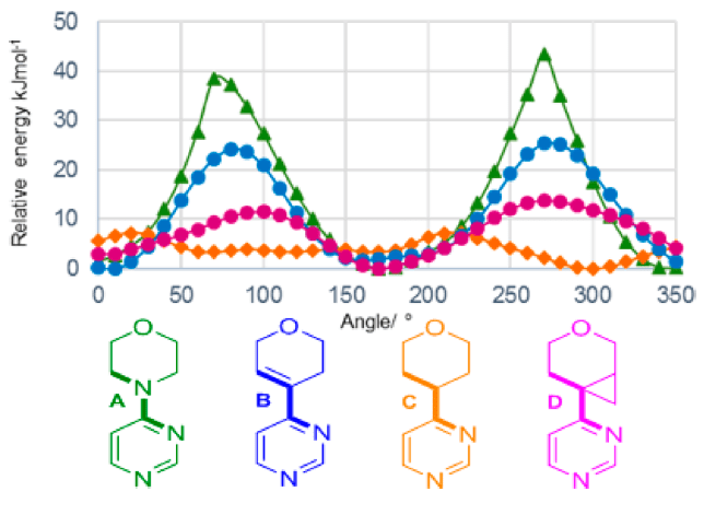 Conformational analysis of potential morpholine isosteres