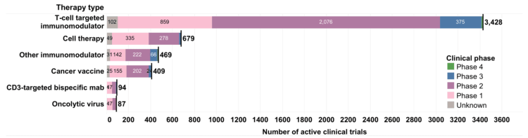 Distribution of immunotherapy clinical trials by modality