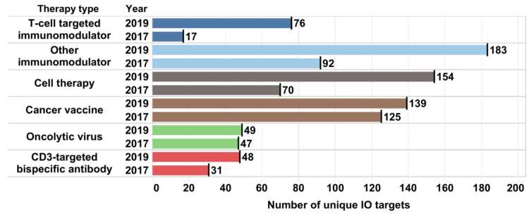 Number of unique immunotherapy targets by therapy type