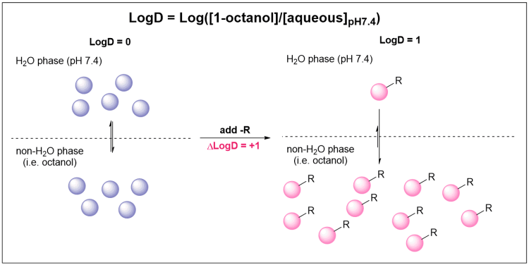 LogD is a Partition Coefficient