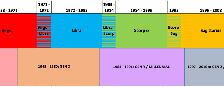 Top row: Pluto through the signs. Bottom row: corresponding generations. Image created by Dru Ish