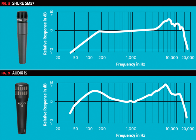 Mic Frequency Chart 2