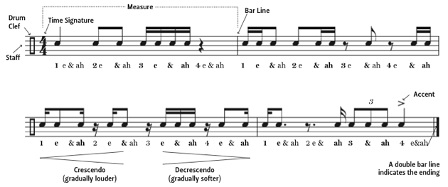 How to Read Drum Sheet Music