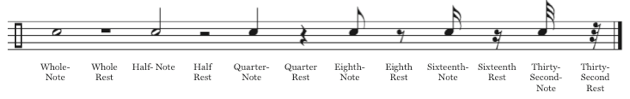 Sheet Music Notes and Rest Values