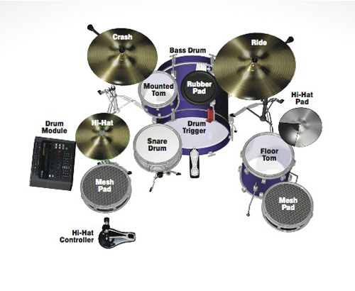 How To Create A Hybrid Electronic Acoustic Drum Set     DRUM  Magazine Fig  3