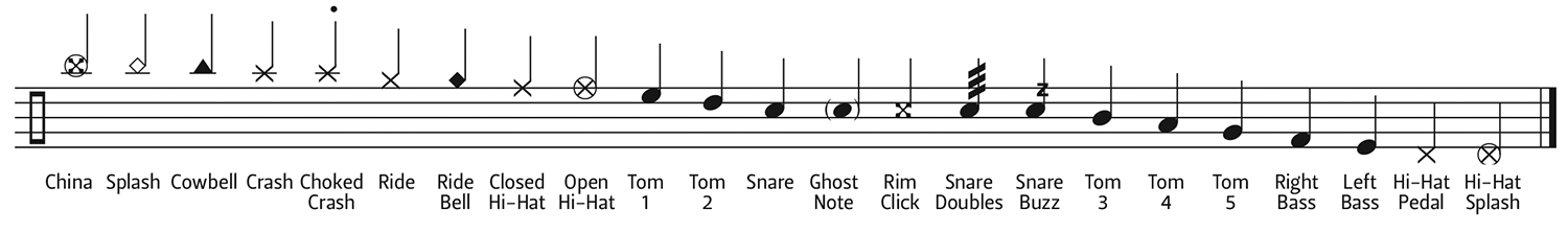Drum key note Placement