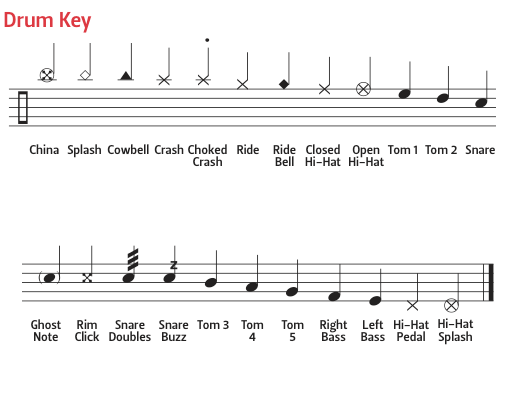photo about Free Printable Drum Sheet Music known as Drum Notation Lead DRUM! Journal