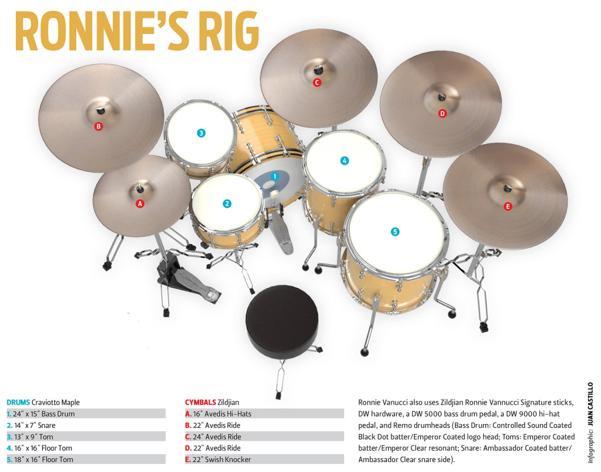 Ronnie Vannucci's Kit