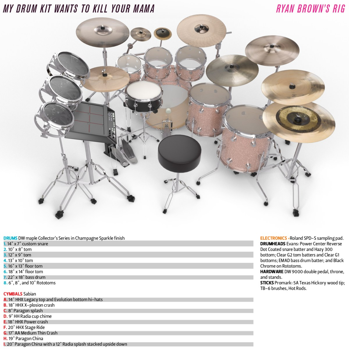 choosing your first drum kit � drum kit diagram: ryan brown: channeling  frank zappa's drummers