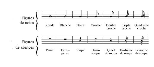 Correspondance entre note et slience
