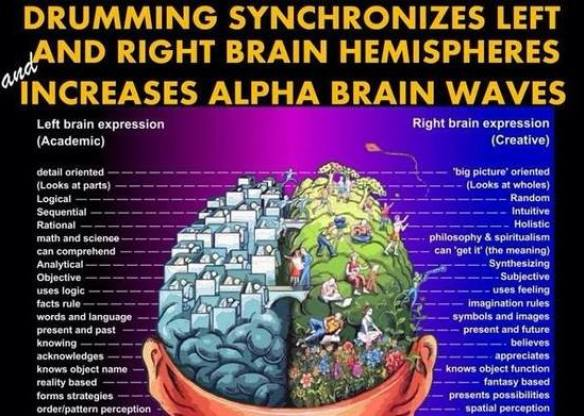 Drumming affects Left Brain and Right Brain