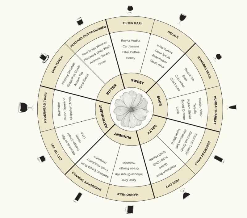 Flavor wheel menu