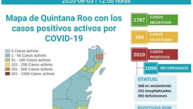 Photo of Quintana Roo ya superó la barrera de los dos mil casos de COVID-19 y casi 400 defunciones