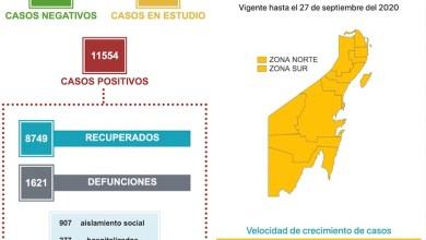 Photo of Quintana Roo registra 77 casos de COVID-19 en un día y 11 defunciones