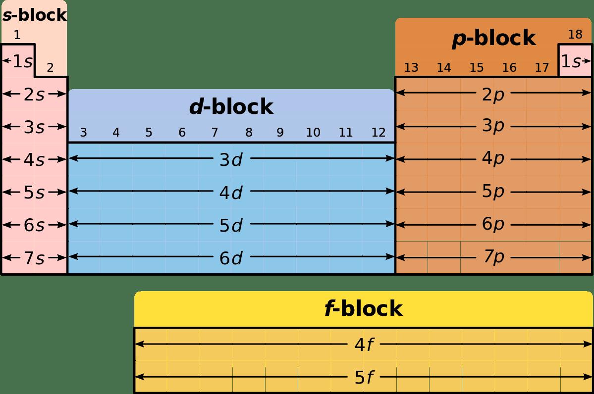 Periodic Table Ii