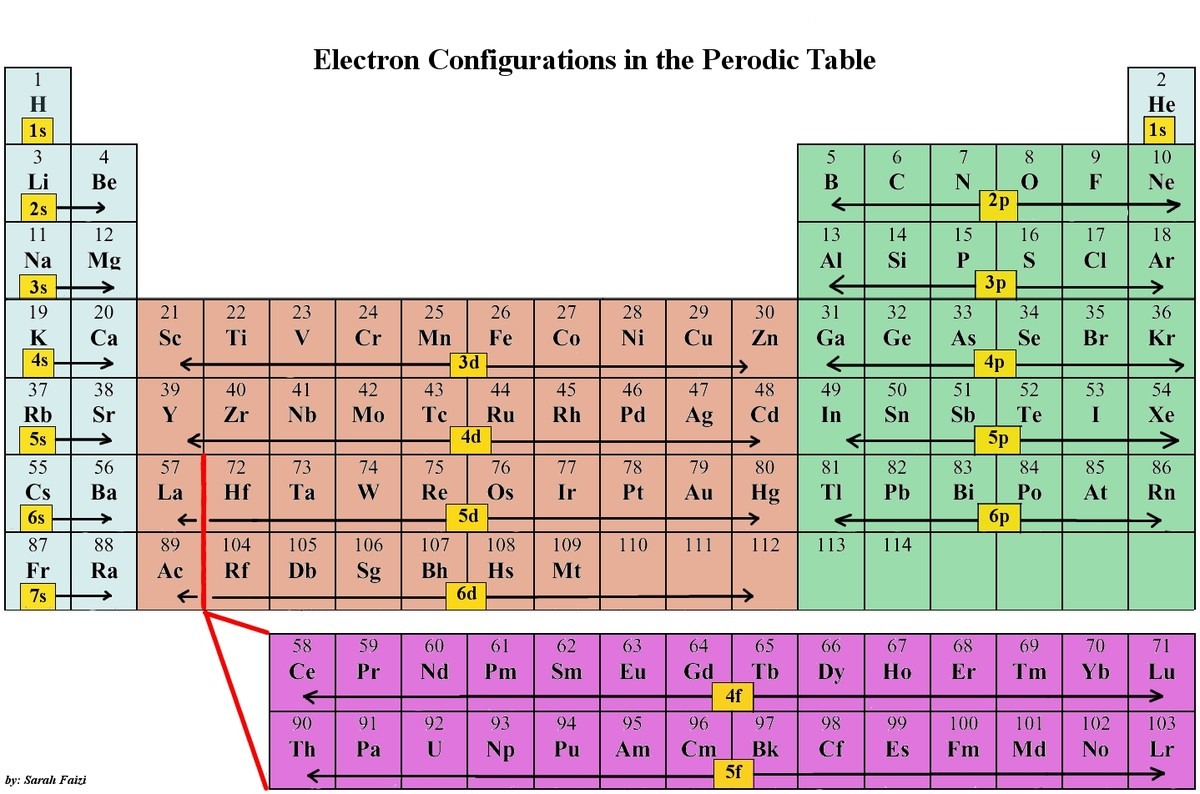Periodic Table Ii