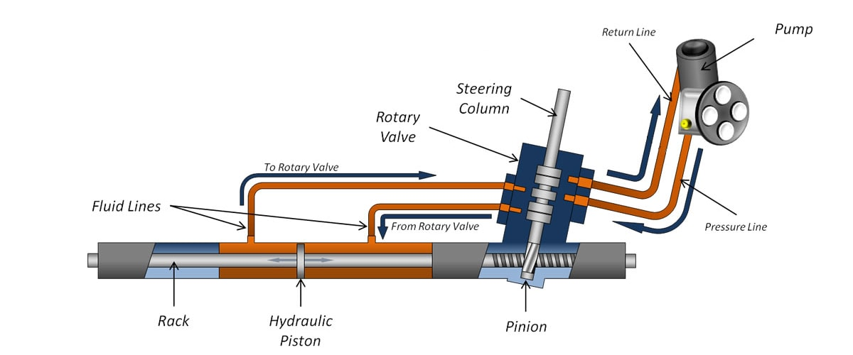 Power Steering Schematic Wiring Diagramrh38fomlybe: Ford Rack And Pinion Schematic At Gmaili.net