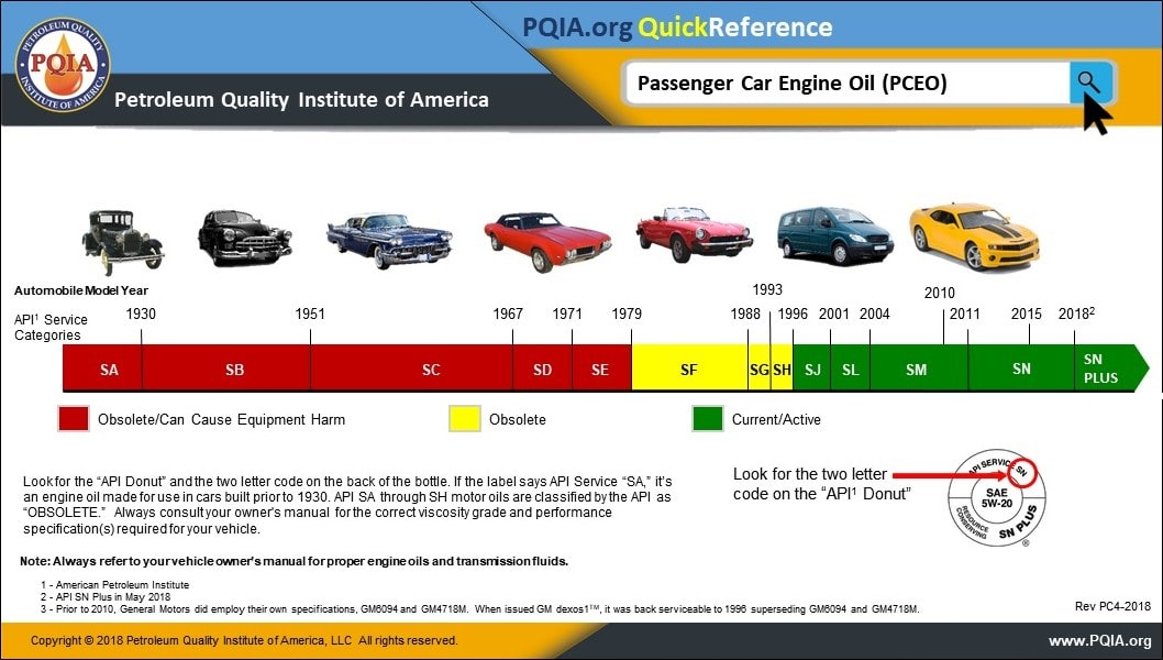 The American Petroleum Institute (API) service categories tell us if the engine oil is compatible with our engine technology.