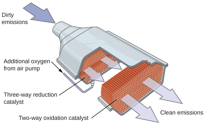 """The catalytic converter looks like a """"bulge"""" from the cylindrical aluminium tubing. Within it, is a honeycomb structure that is coated with catalysts."""
