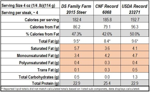 grassfed vs conventional nutrition label