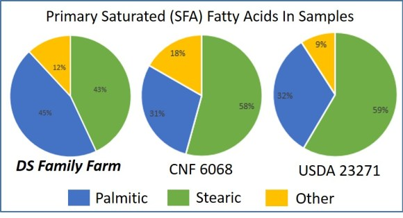 Saturated Fatty Acids grassfed vs conventional
